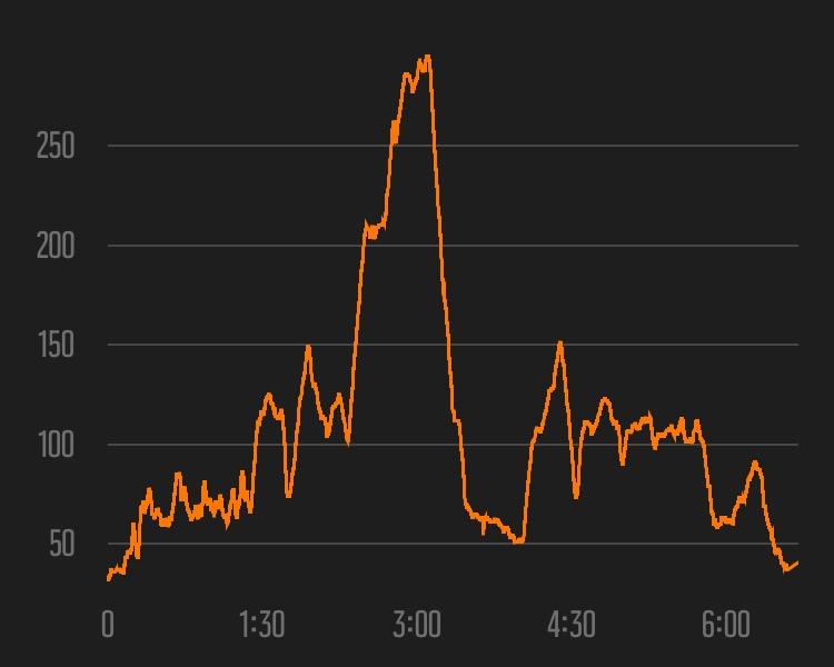 Perfil altimétrico y duración de mi carrera