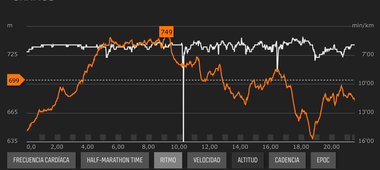 Datos de ritmo y altitud del Suunto Ambit3