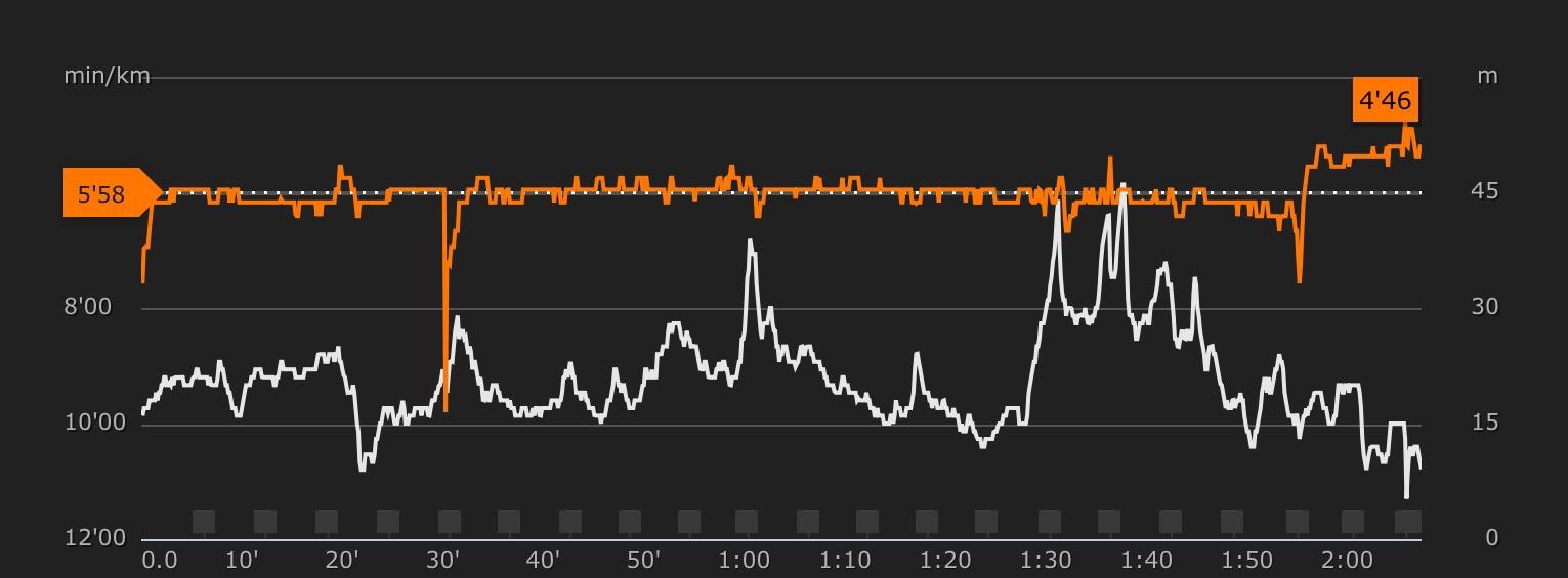 Ritmo constante hasta los últimos 2km