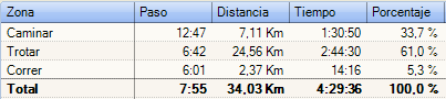 Resumen de porcentajes andar/trotar/correr