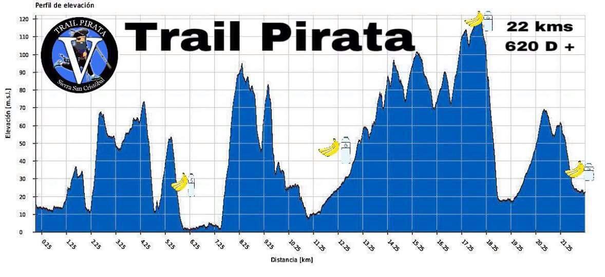 Perfil de elevación del Trail Pirata