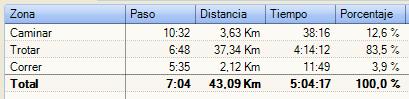 Porcentaje Trotar/Caminar