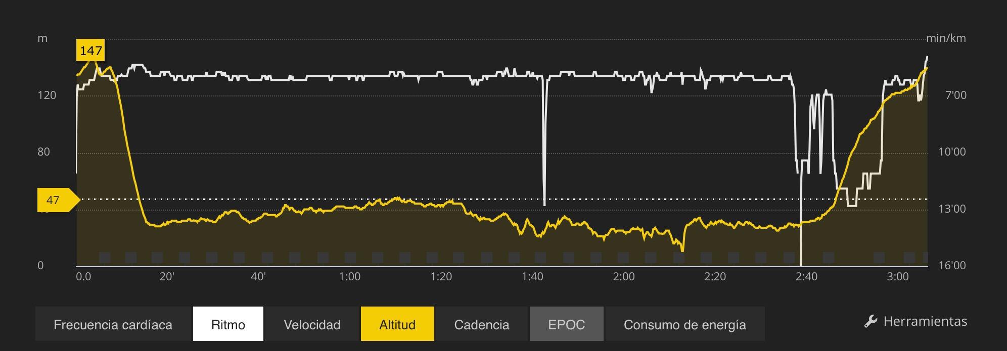 Ritmo en carrera comparado con la altitud