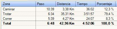 Datos andar-trotar-correr